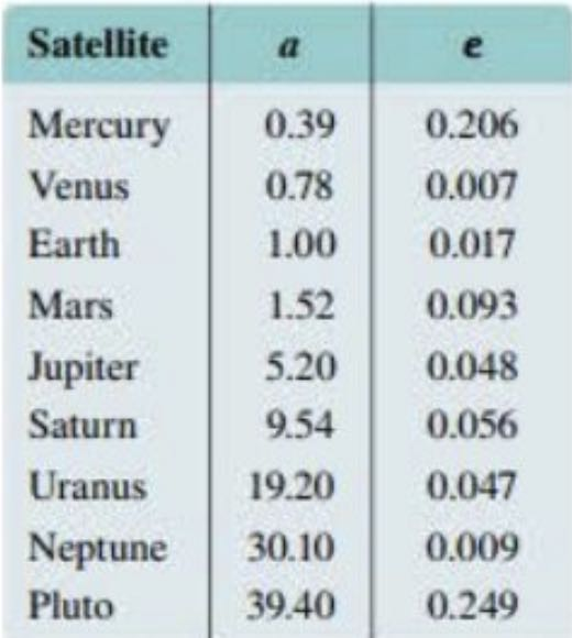 A table distance data between satellites and planets, with 3 columns and 10 rows