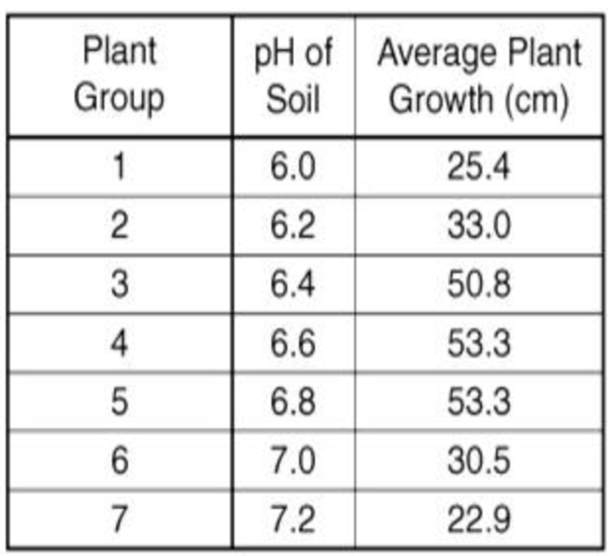 A table tracking plant growth and soil pH with 3 columns and 8 rows