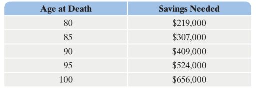 A table with data about savings needed for retirement with 2 columns, Age at Death and Savings Needed, and 6 rows